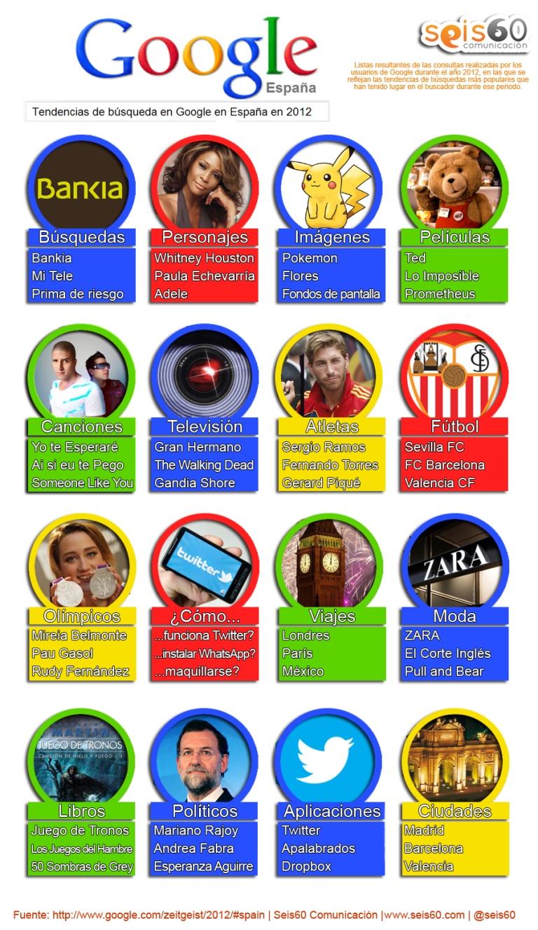 infografia-tendencias-bc3basqueda-google