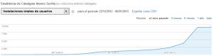 Estadísticas Android App Cabalgata sevilla