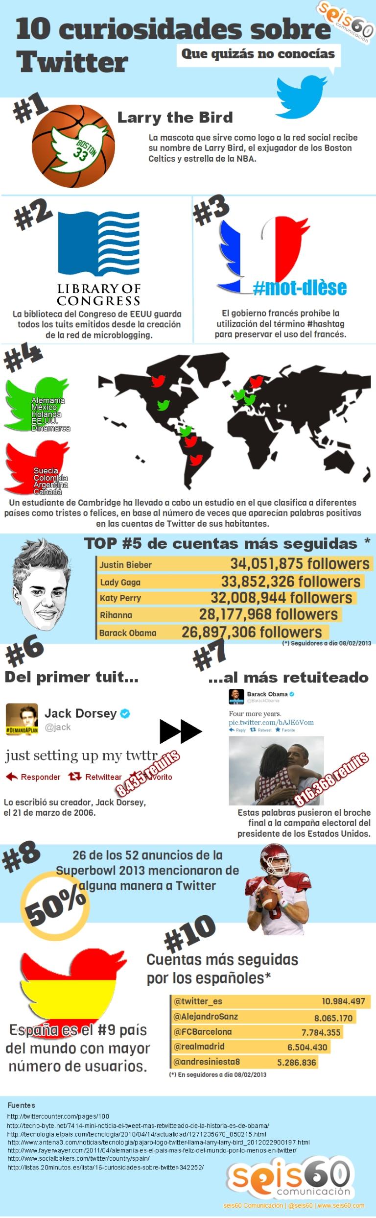 InfografíaTwitter