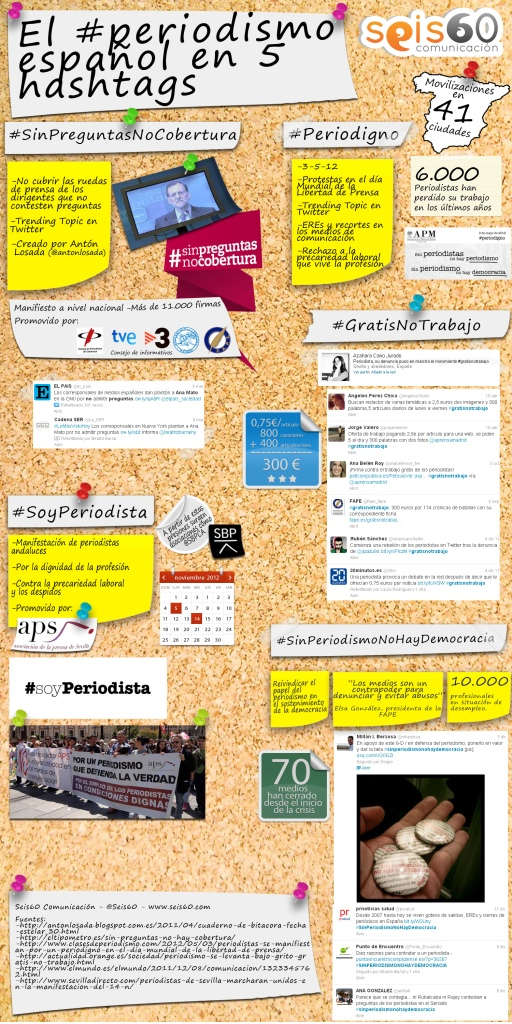 El periodismo español en 5 hashtags