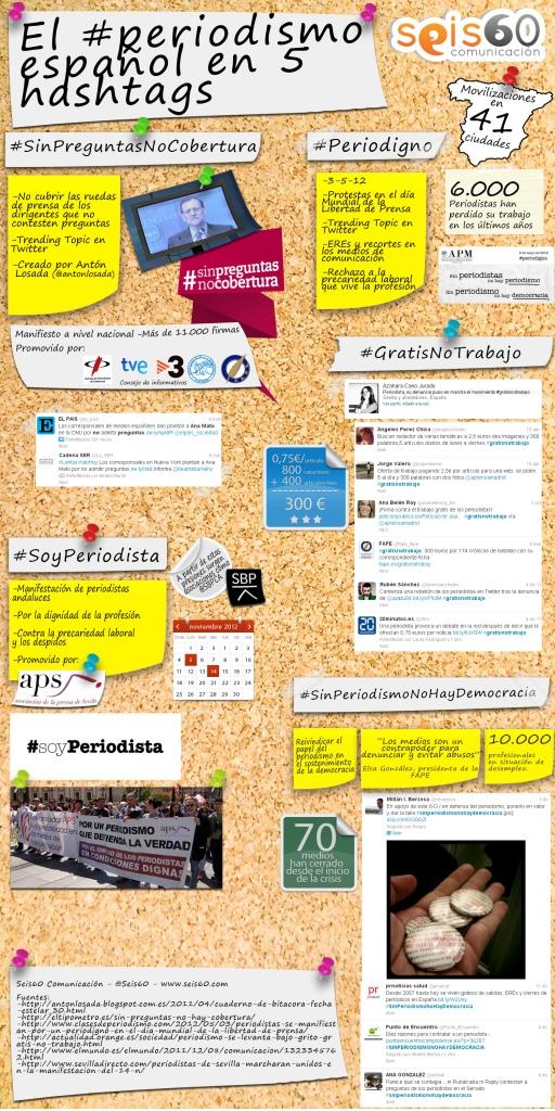 Infografía Periodismo Hashtags