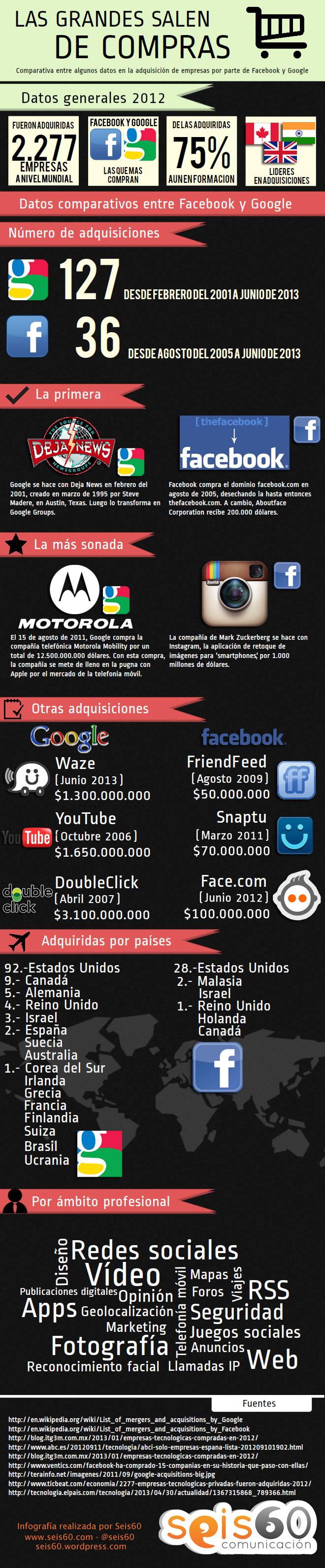 Infografía Compras GOOGLE y FACEBOOK