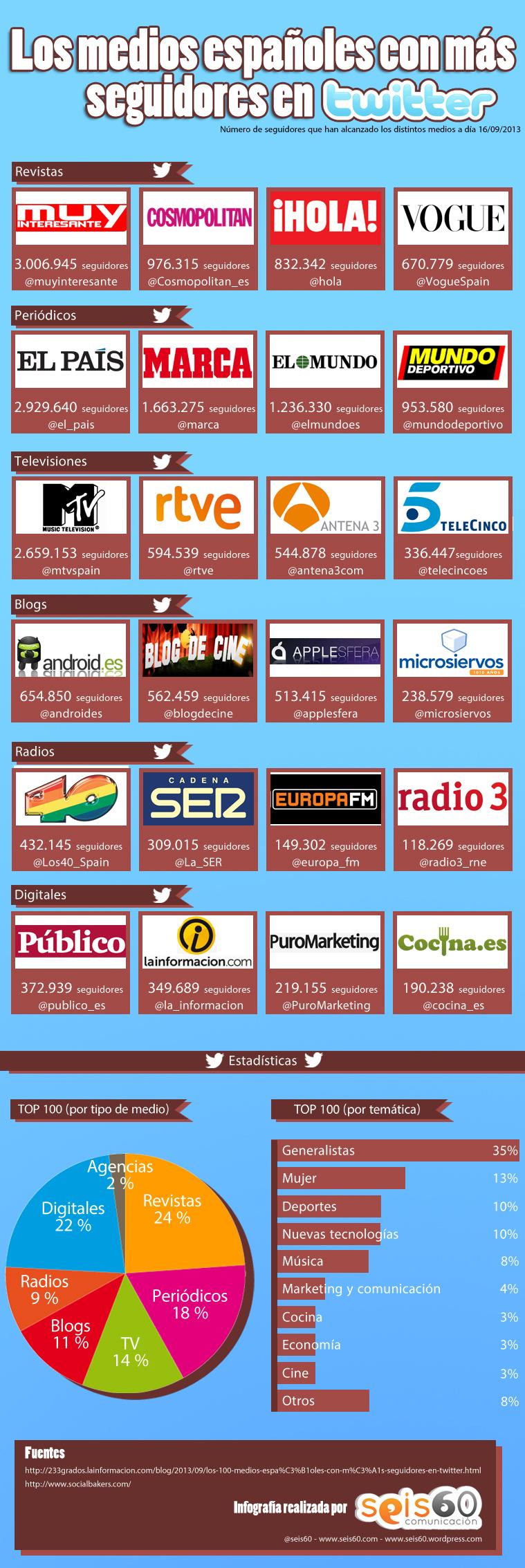 medios-españoles-más-seguidores-twitter