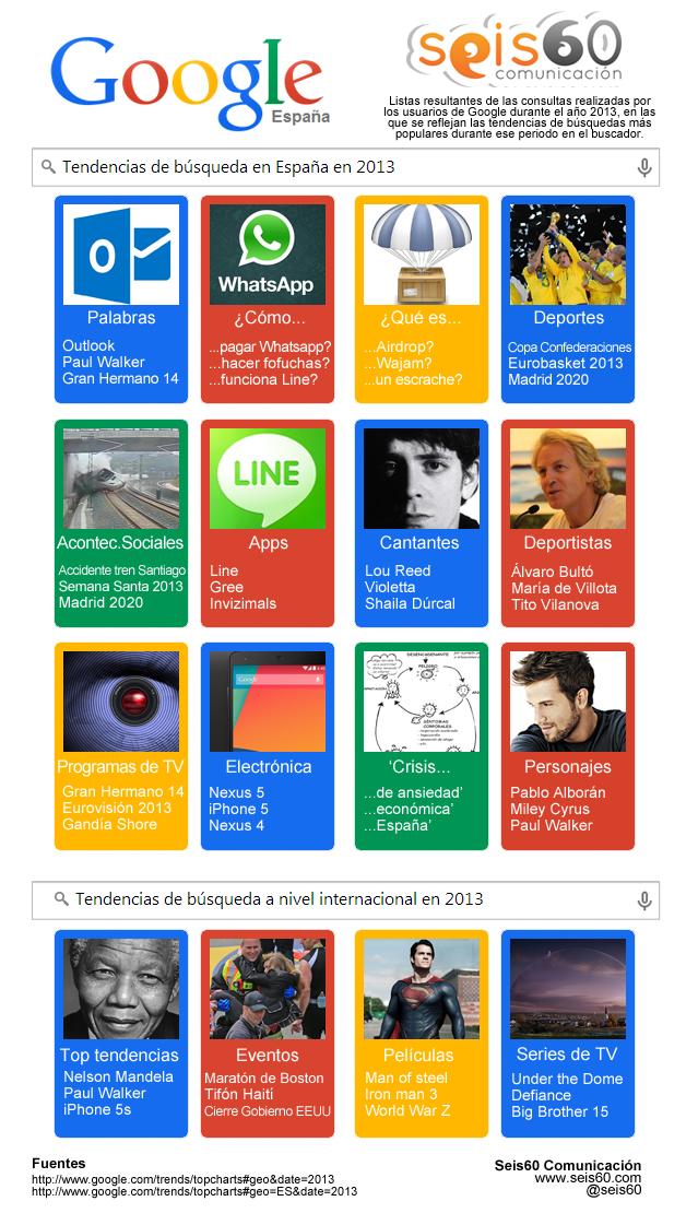 Infografía Tendencias de búsqueda en Google 2013