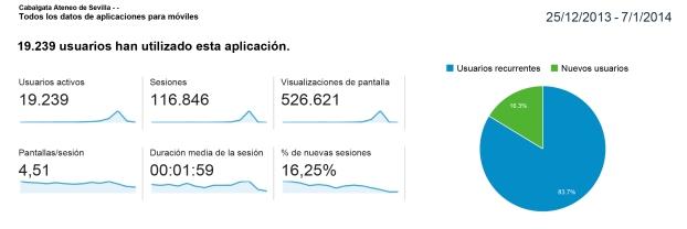 Datos de descarga de la APP Cabalgata Ateneo de Sevilla en 2014