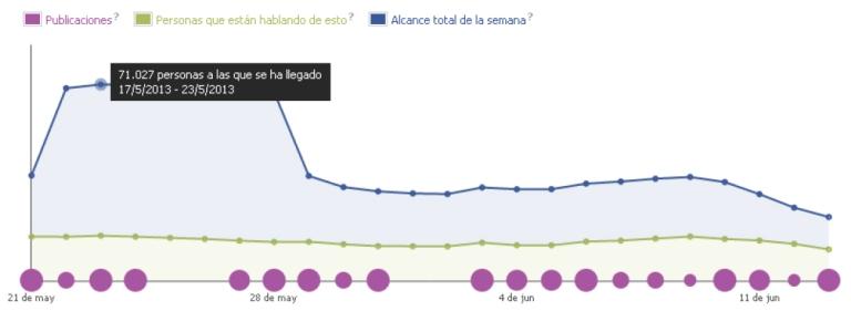 La página de Facebook de 'Usa Lentillas' tuvo una media de 35 nuevos seguidores al día