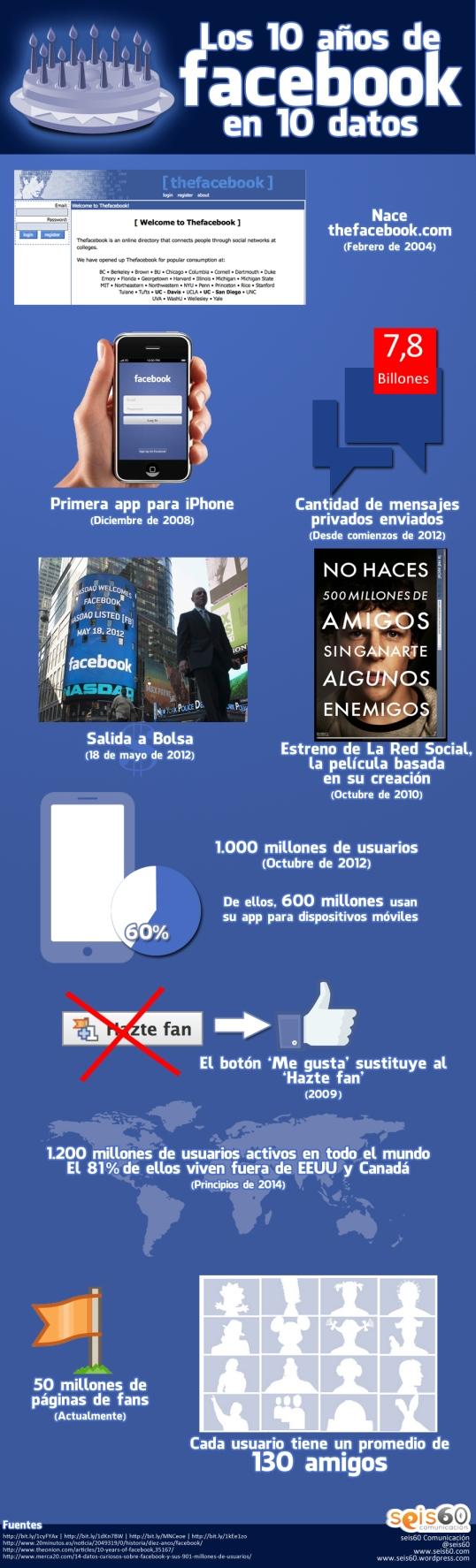 Infografia aniversario Facebook