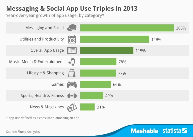 Ranking apps