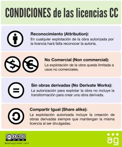 Existen varios tipos de licencia Creative Commons