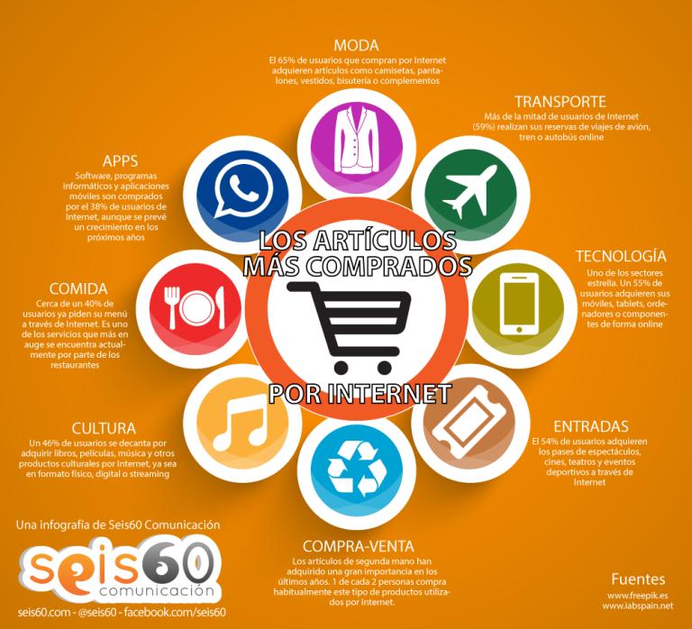 Infografia-articulos-comprados-internet