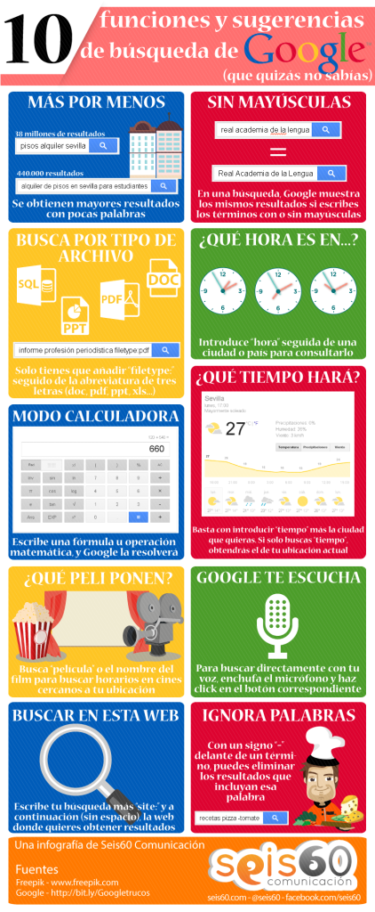 Infografía Google