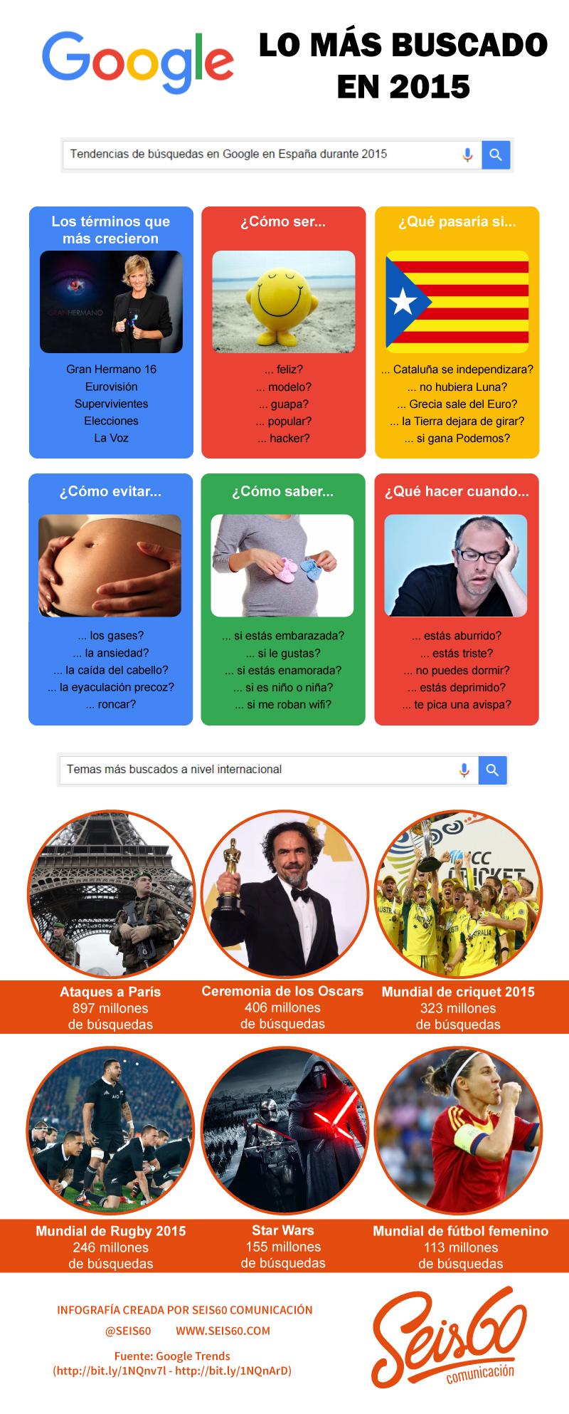 Lo más buscado en Google en 2015