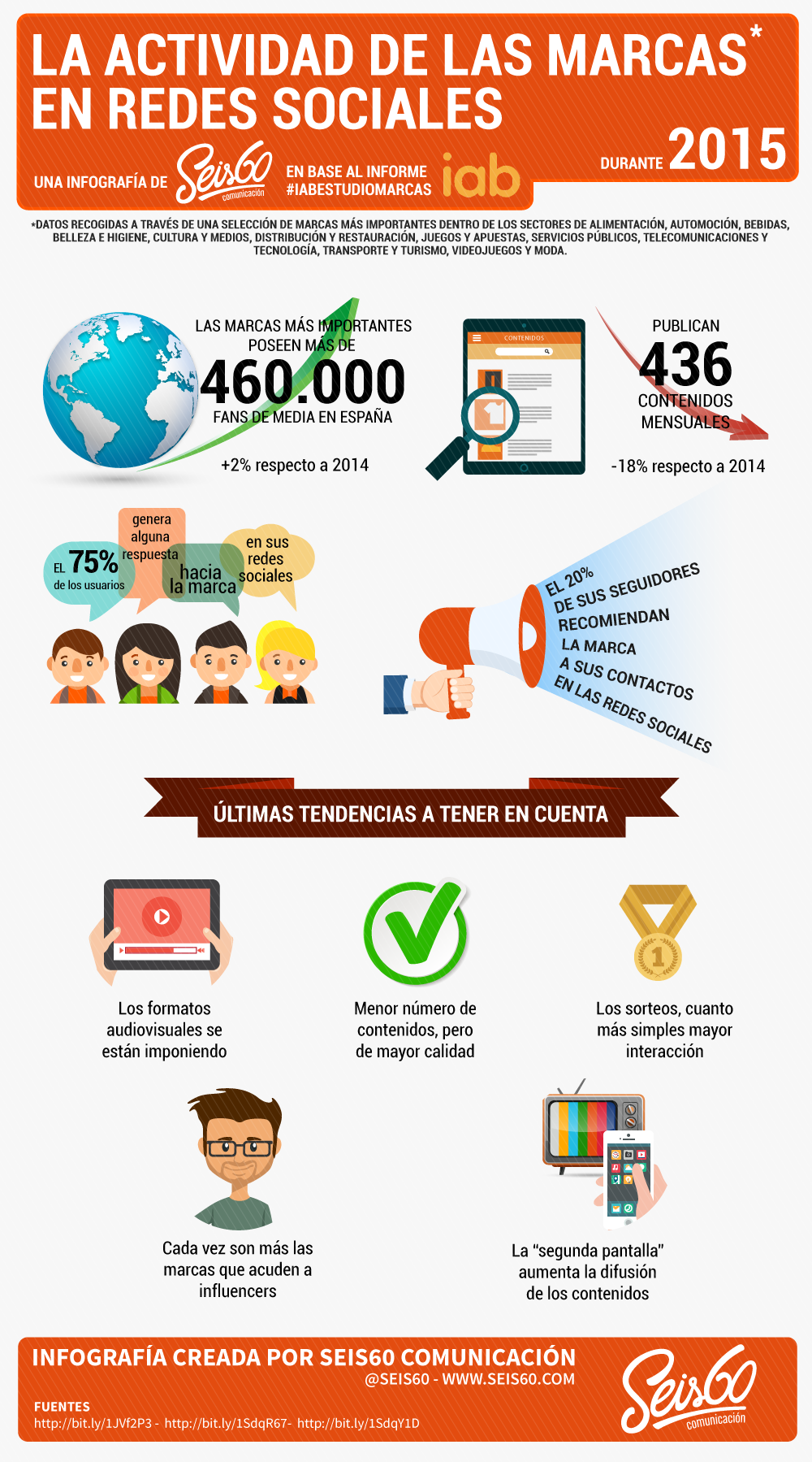 Infograf a la actividad de las marcas en redes sociales - Marcas de te ...