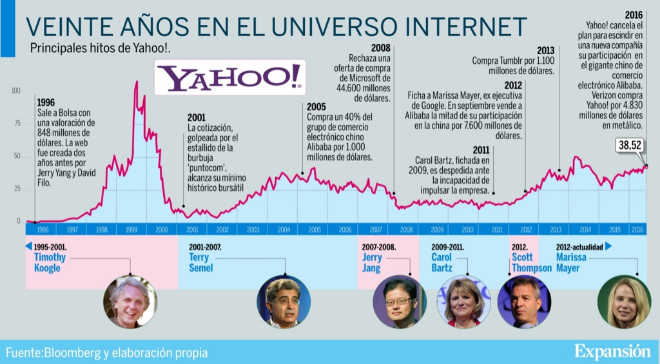 Barómetro de la historia de Yahoo en diario Expansión