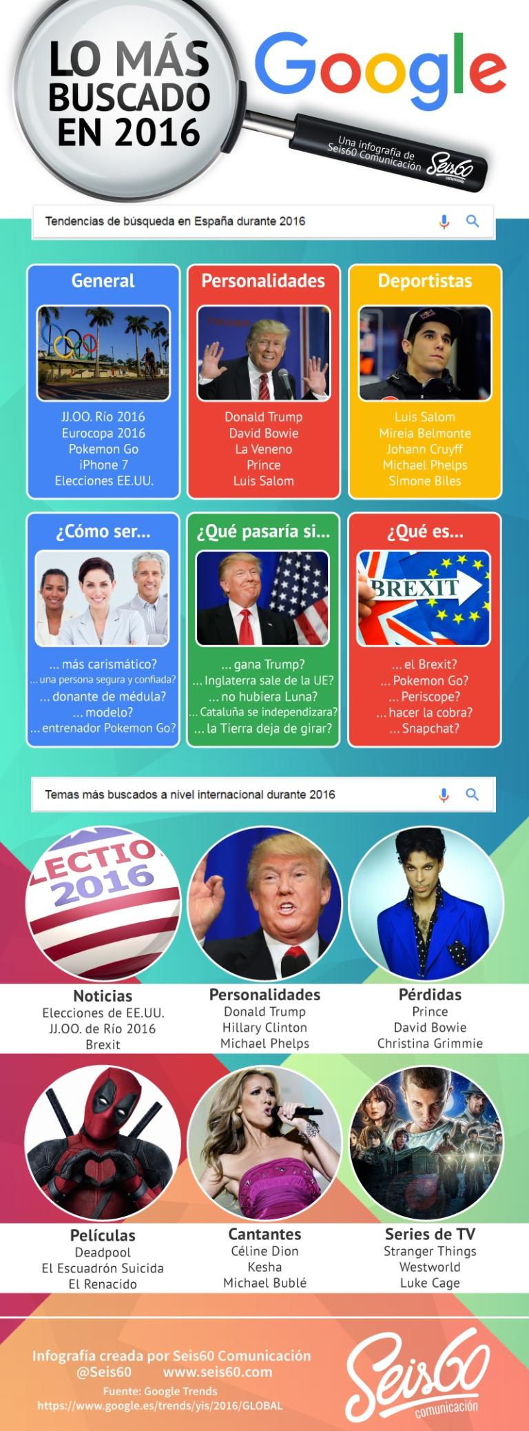 busquedas-google-2016